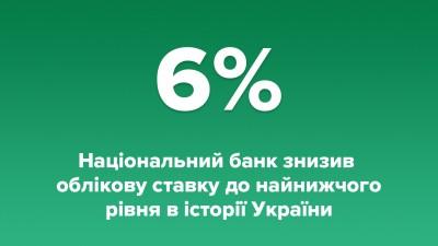 ОБЛІКОВУ СТАВКУ НБУ ЗНИЖЕНО ДО РЕКОРДНИХ 6%